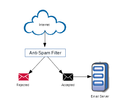 spam-diagram
